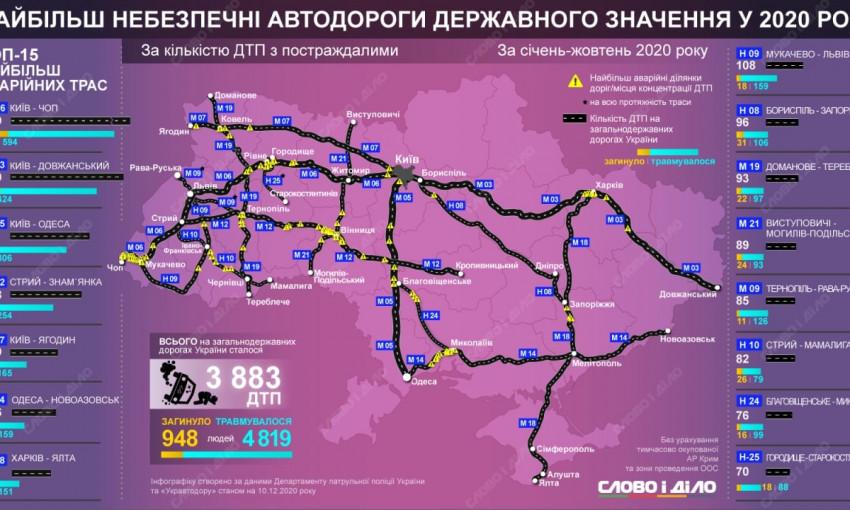 М14 «Одесса-Новоазовск» проходящая через Николаев попала на карту самых опасных дорог Украины